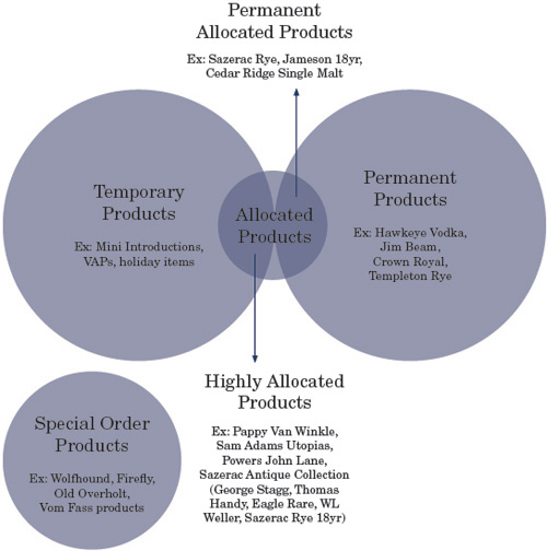 Graph that depicts how highly allocated products fall between both temporary and permanent products